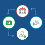 5 Reliable Sources To Learn About What Is An ACH Payment Gateway?